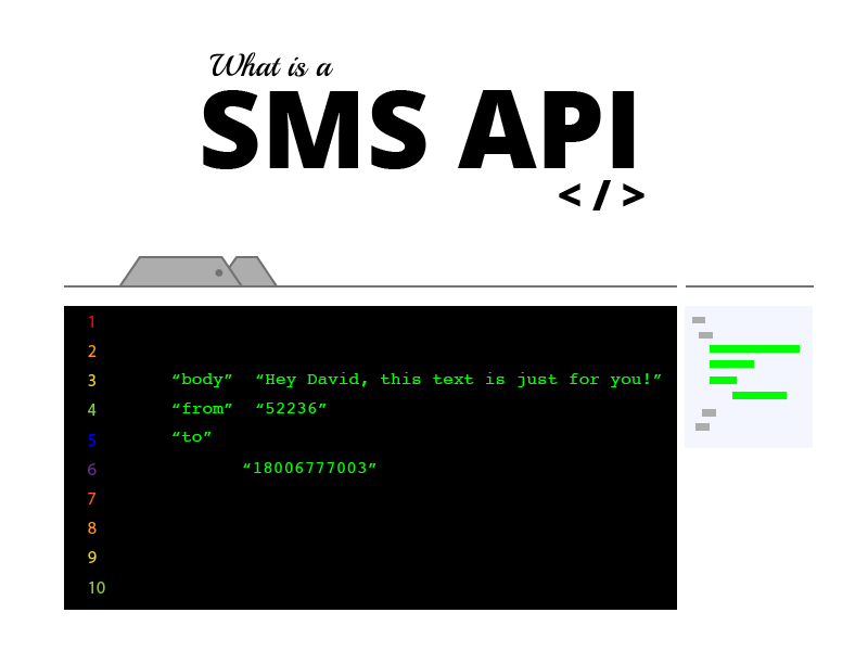 SMS API graphic design that reads what is a SMS API with a vector mock up.